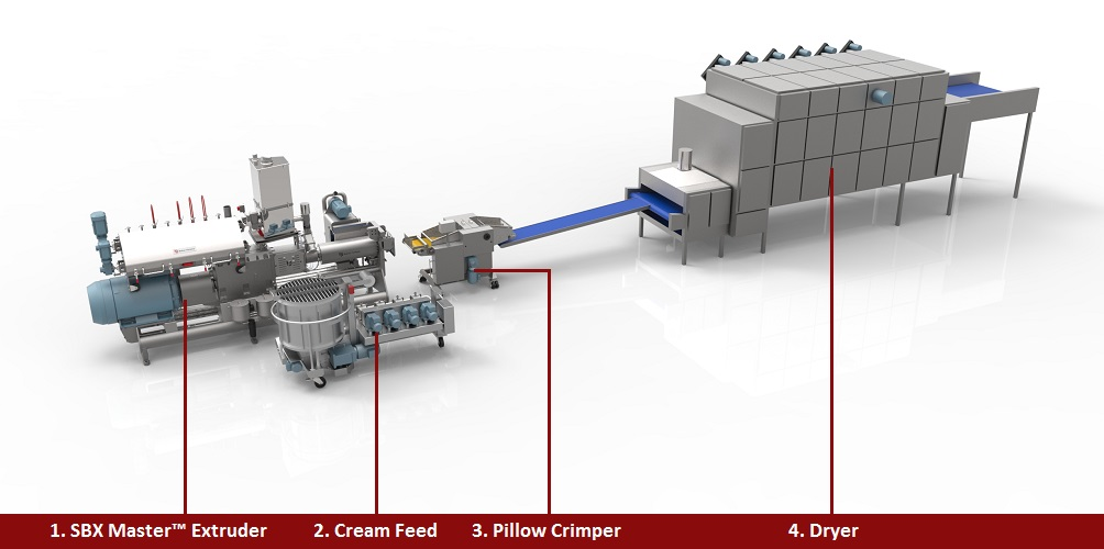 Co-Extruded Cereals schematic