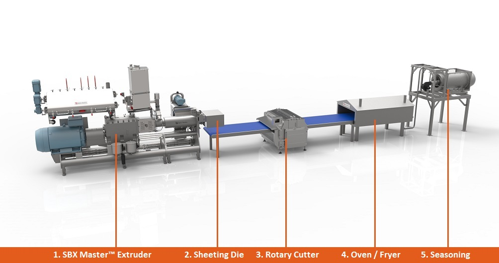 Extruded Sheeted Snacks schematic